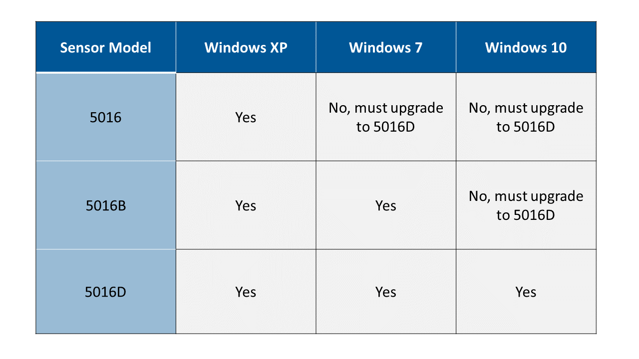 Wideband_power_sensor_Windows_OS_compatibility_chart.png